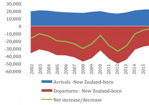 The New New Zealanders: Why migrants make good Kiwis | The